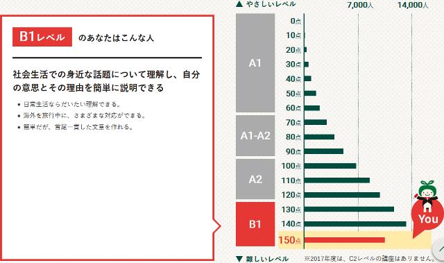 Screenshot-2018-1-5 [基礎編]採点結果 英語力測定テスト2017 NHK出版.png