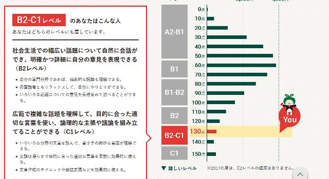 Screenshot-2018-1-5 [応用編]採点結果 英語力測定テスト2017 NHK出版.png